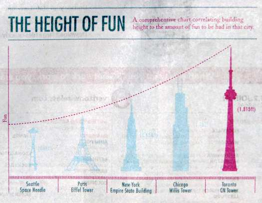 Toronto Is the Height of Fun